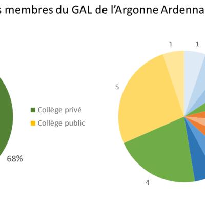 Répartition Collèges GAL.png