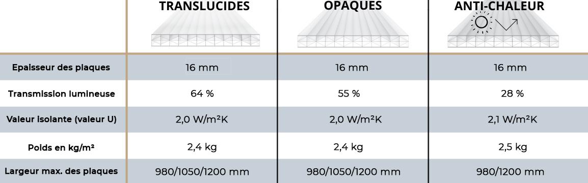 plaques polycarbonate pergola alu