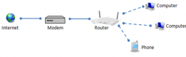 Computer Networking: Modems, Routers, Switches, & Hubs