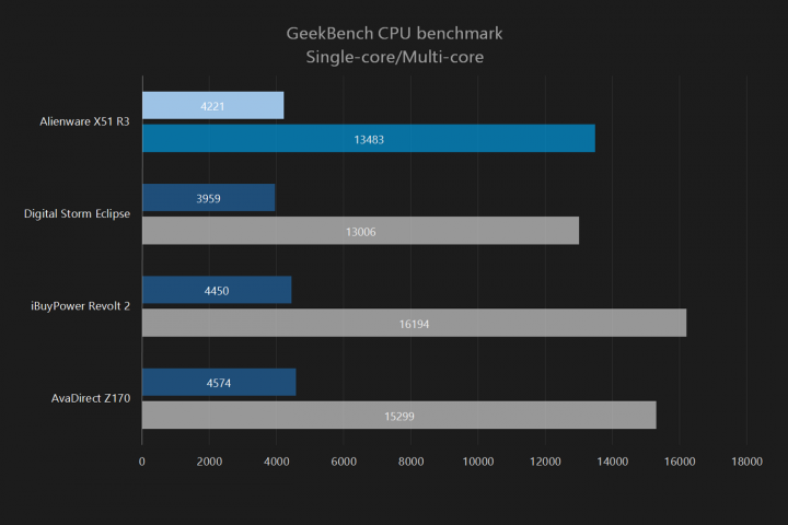 alienware-x51-geekbench-cpu-