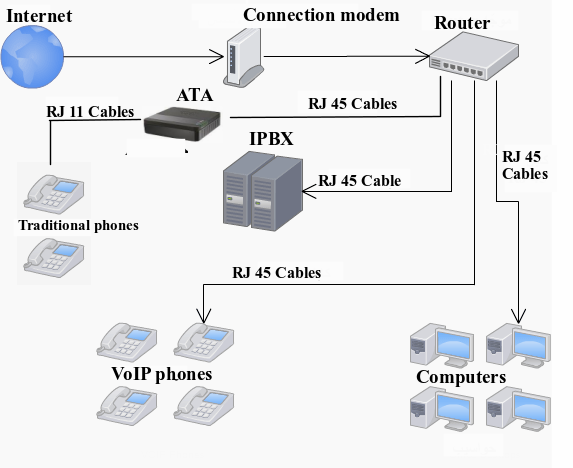 voip-network-diagram-ata-en