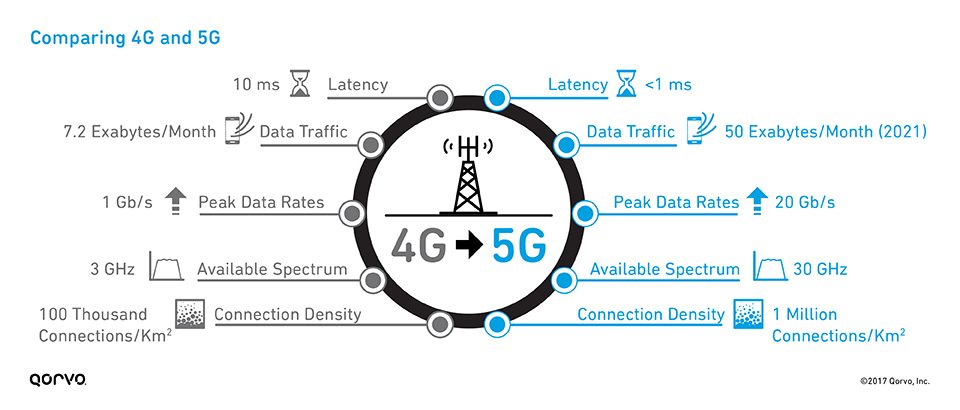 Compare 4G vs. 5G | Dealna