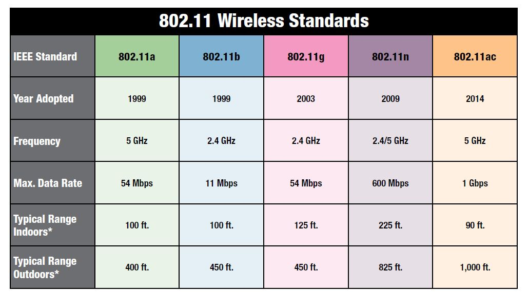 802.11 Wireless standards | Dealna