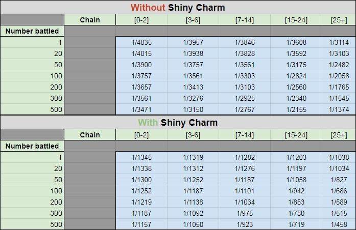 Tabla de encuentros para encontrar shinys