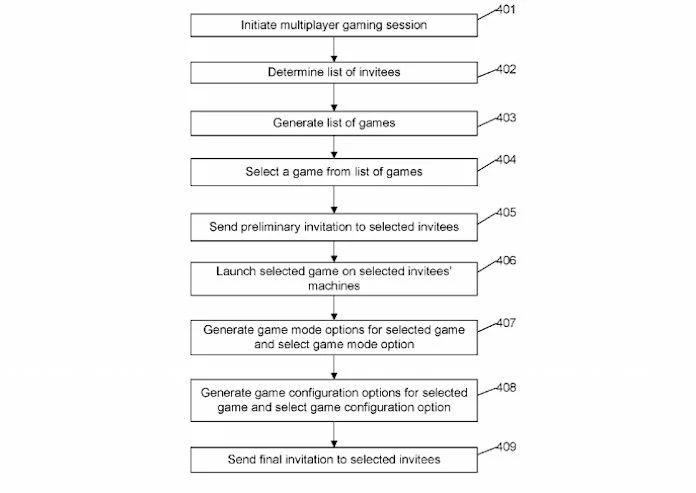 Patente de invitaciones en PlayStation 5