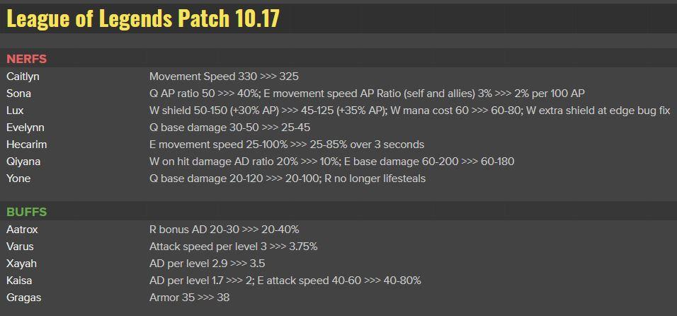 Parche 10.17 League of Legends