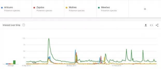 Gráfico con los Legendarios de la primera generación de Pokémon