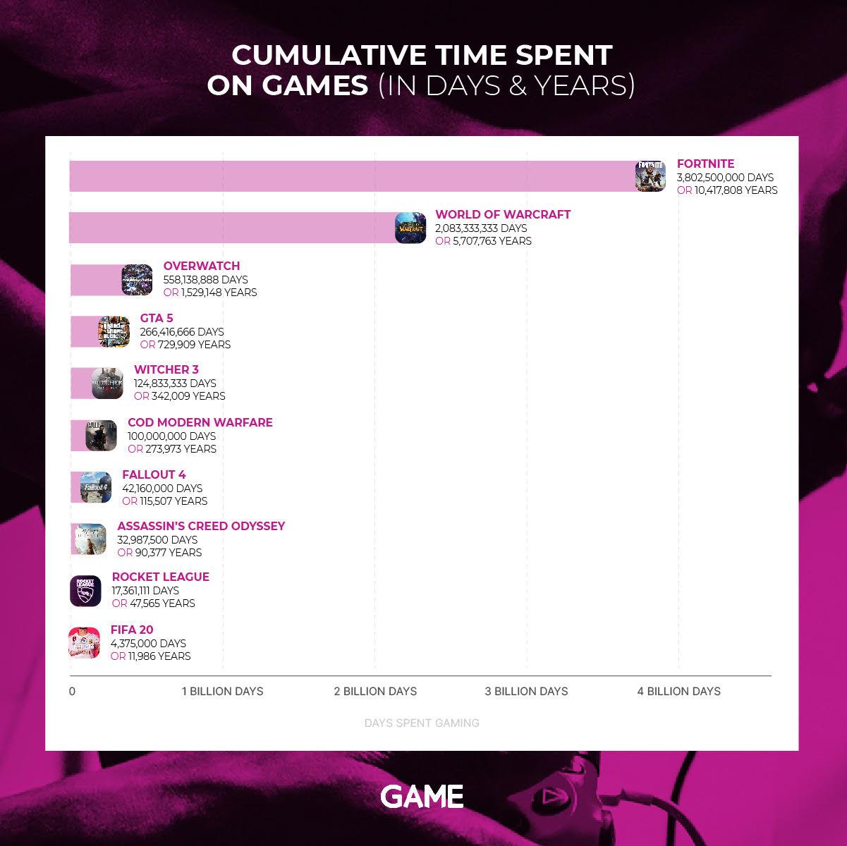 Gráfico de horas jugadas a varios juegos online