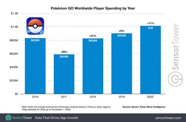 Estadísticas Pokémon 2020