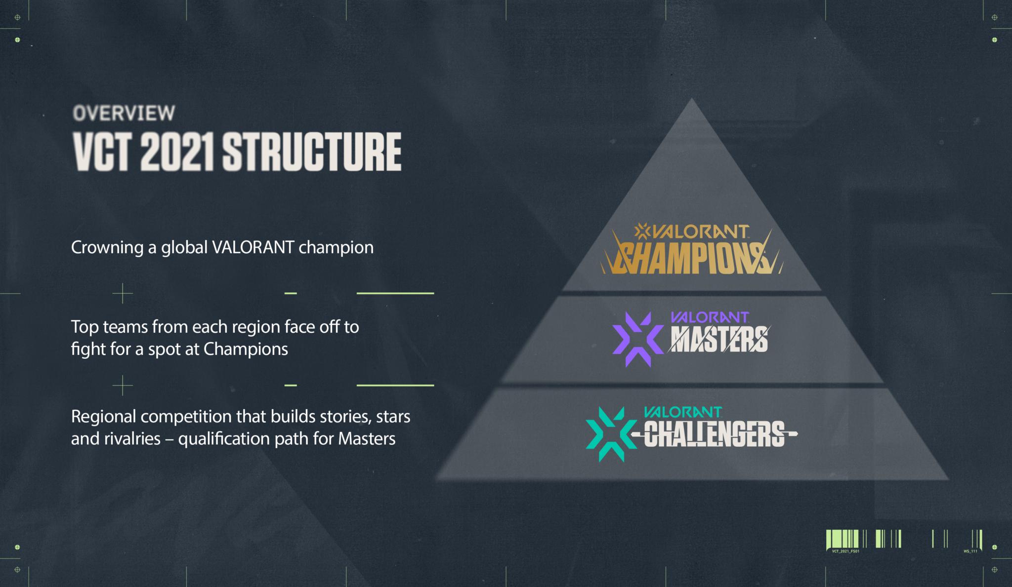 Estructura Valorant Champions Tour