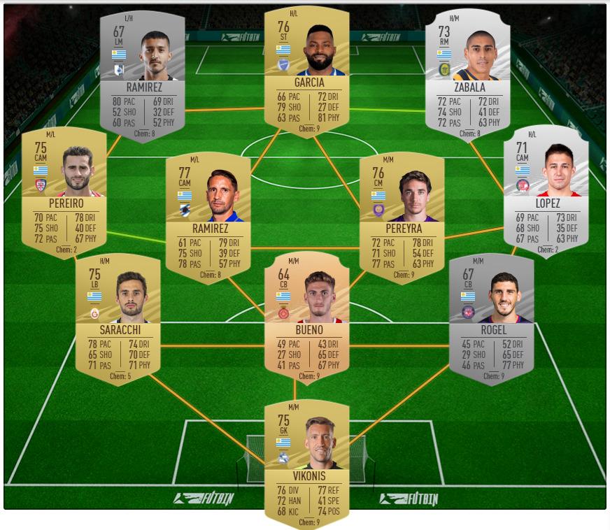 FIFA 21 SBC soluciónMilan v Fiorentina