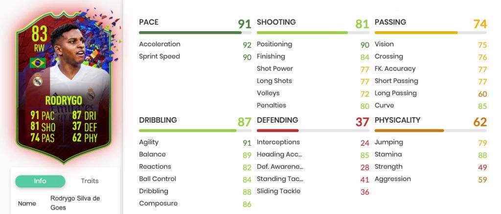Estadísticas Rodrygo FIFA 21