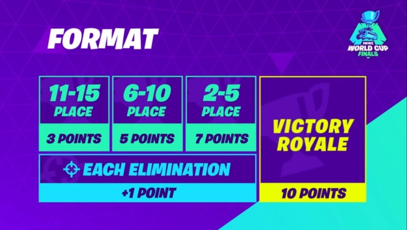 When Did The Fortnite World Cup Start Resumen De Las Finales De Duos De La Fortnite World Cup Dexerto