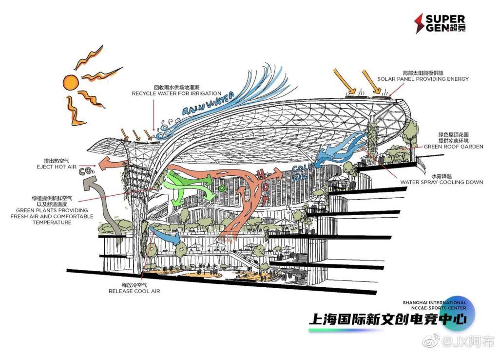 Nueva sede multimillonaria de Edward Gaming en China