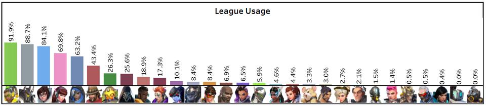taux de pick Overwatch League Blizzard