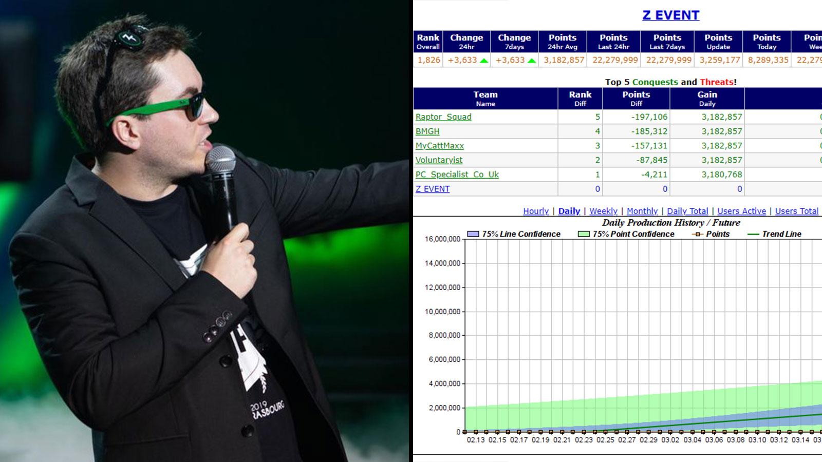 ZeratoR a partagé les premières statistiques du Folding@Home