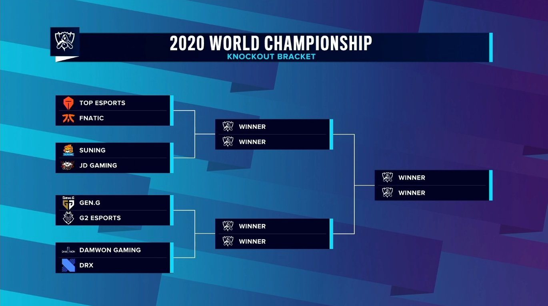 Arbre des Worlds 2020 de LoL