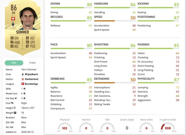 Yann Sommer dans FIFA 21