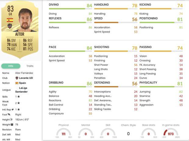 Aitor Fernandez dans FIFA 21