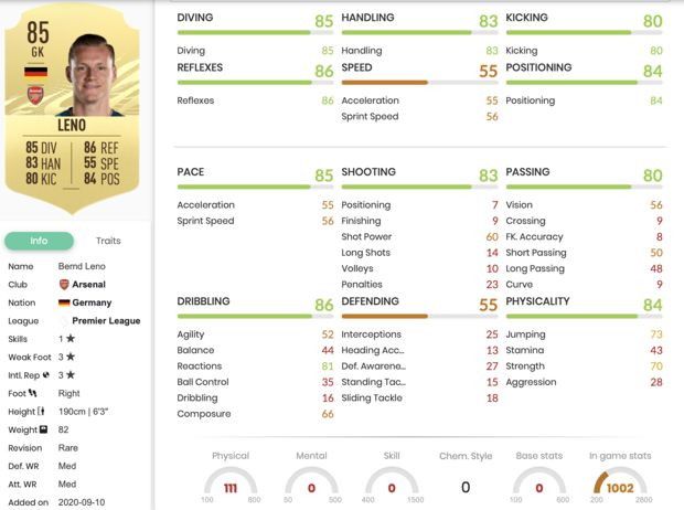 Bernd Leno dans FIFA 21
