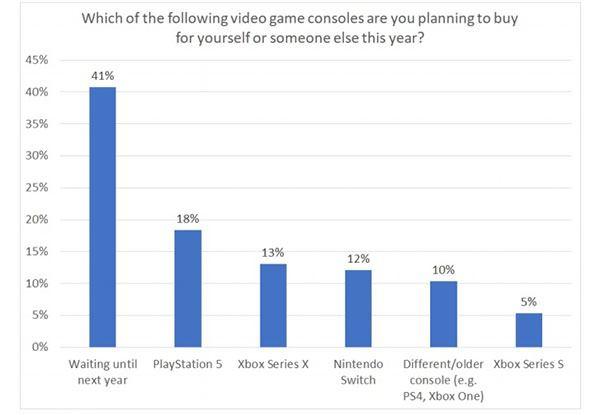 Sondage PS5 vs Xbox Series