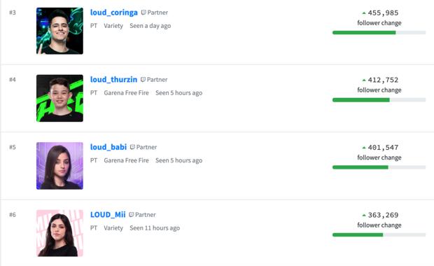 Loud.gg a pris d'assaut ce classement