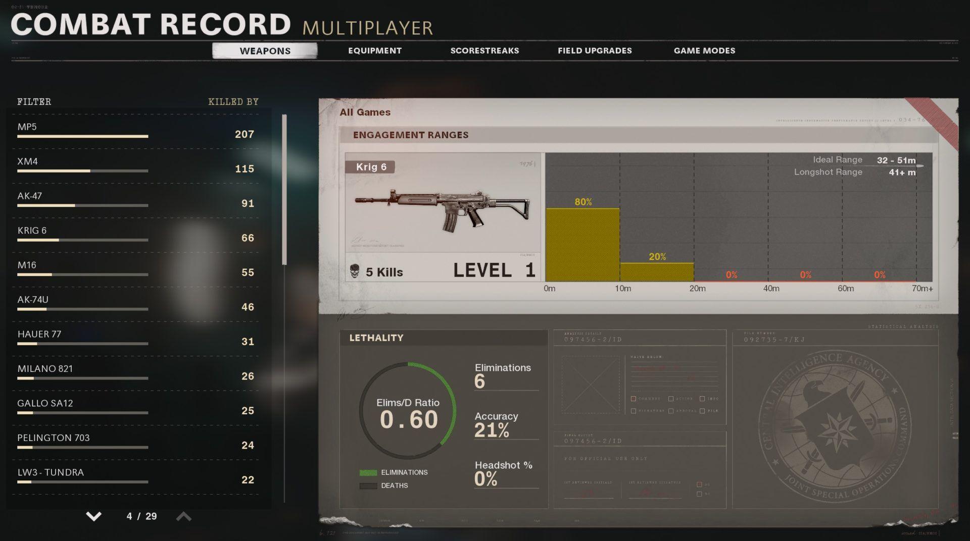 popularité statistiques Krig 6 Black Ops Cold War
