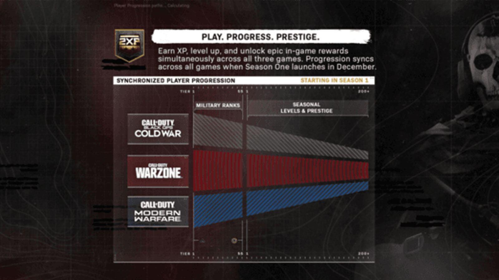 système progression BOCW MW Warzone Activision