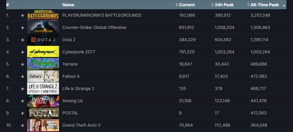 Jeux ayant vu le plus de joueurs en simultané sur Steam