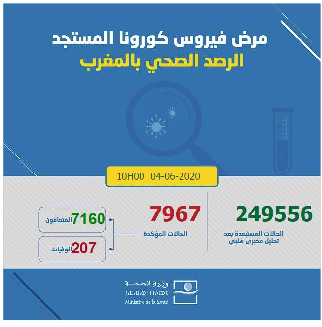 احصائيات كورونا  بالمغرب 04-06-2020 الساعة العاشرة