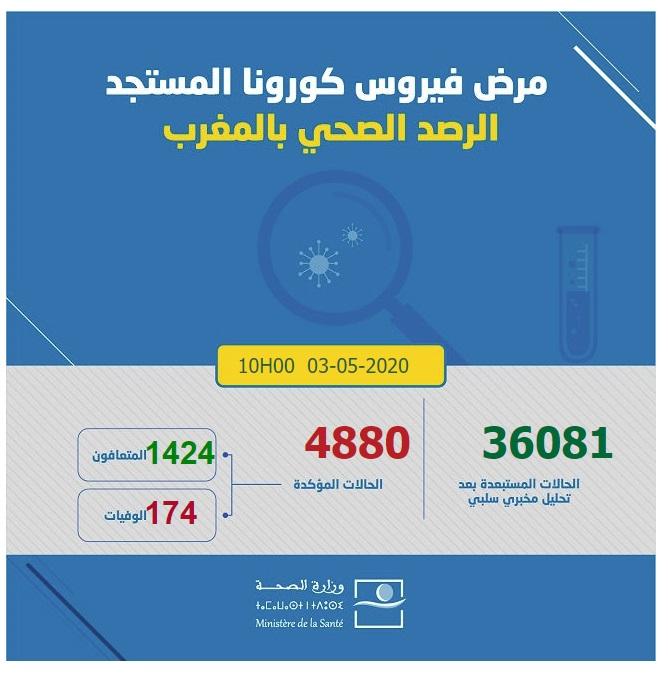 احصائيات كورونا  بالمغرب 03-05-2020 الساعة العاشرة صباحا