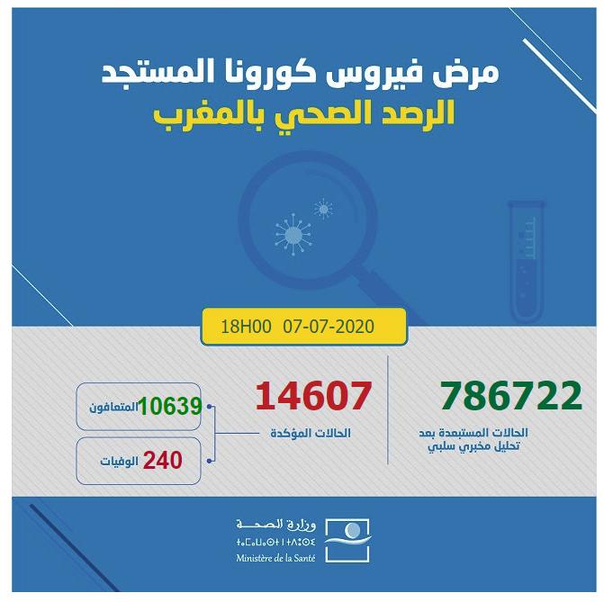 احصائيات كورونا  بالمغرب 07-07-2020