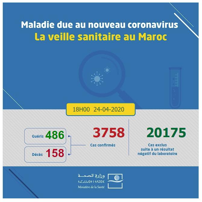 احصائيات كورونا 24-04-2020