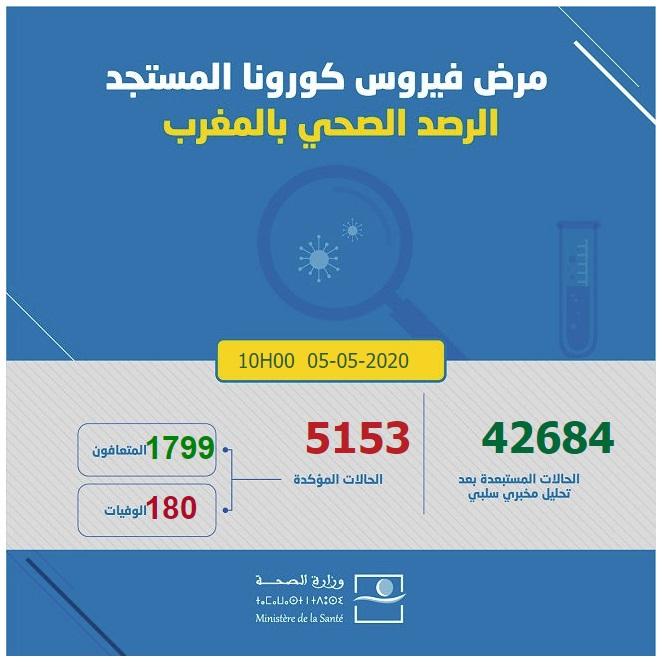 احصائيات كورونا  بالمغرب 05-05-2020 عل الساعة العاشرة