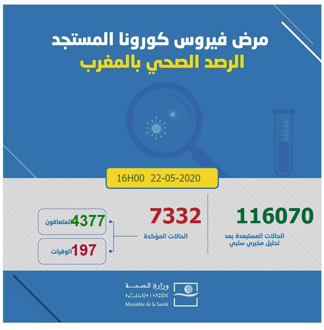 احصائيات كورونا  بالمغرب 22-05-2020