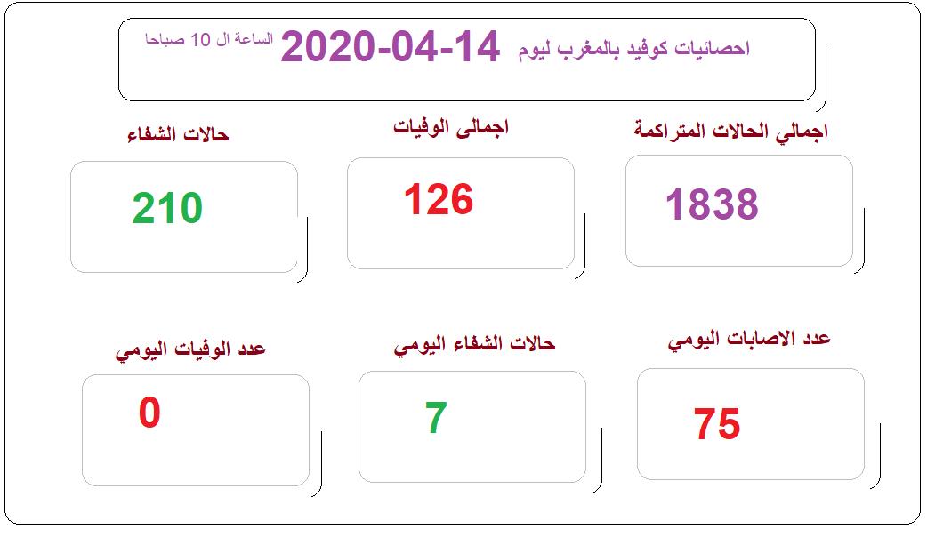 احصائيات كوفيد 19 بالمغرب ليوم 14--04-2020