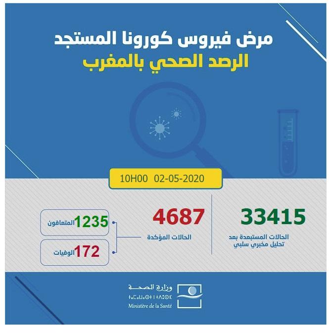 احصائيات كورونا  بالمغرب 02-05-2020