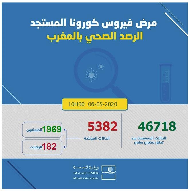 احصائيات كورونا  بالمغرب 06-05-2020 على لساعة العاشرة صباحا