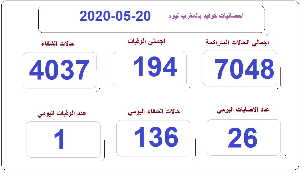 covid 20-05-2020  at 10 am