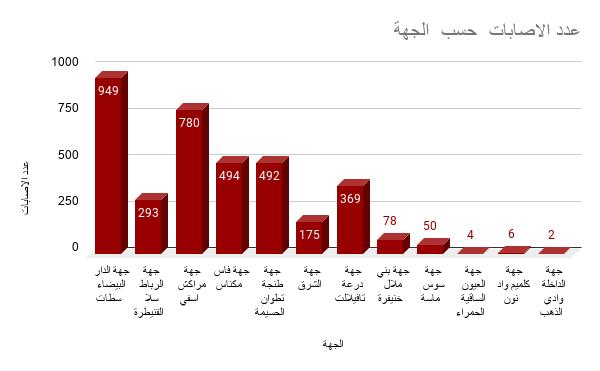 التوزيع الجهوي لكورونا بالمغرب يوم 24-04-2020