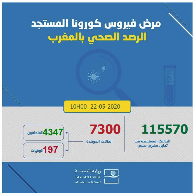 احصائيات كورونا  بالمغرب 22-05-2020 الساعة العاشرة صباحا
