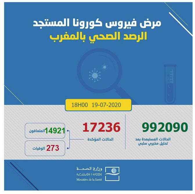 احصائيات كورونا  بالمغرب 19-07-2020