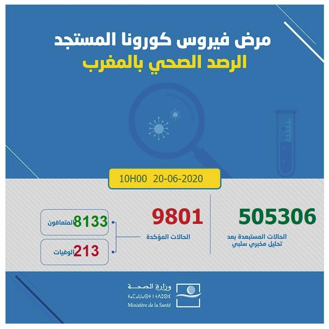 احصائيات كورونا  بالمغرب 20-06-2020 الساعة العاشرة
