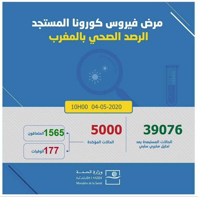 احصائيات كورونا  بالمغرب 04-05-2020  عل الساعة العاشرة صباحا