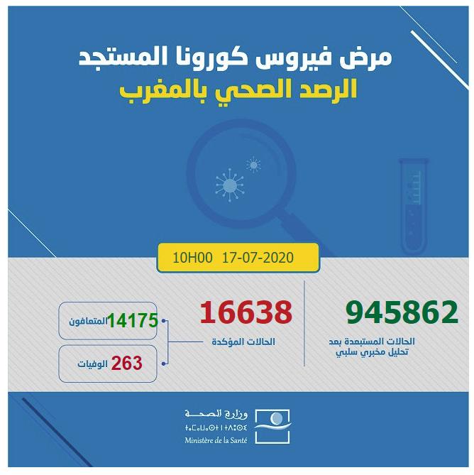احصائيات كورونا  بالمغرب 17-07-2020 لالعاشرة صباحا