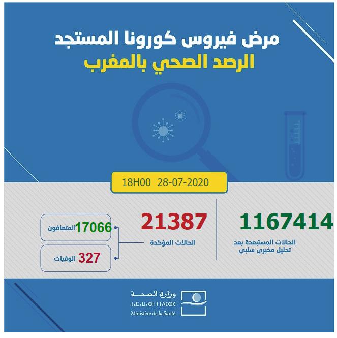 احصائيات كورونا  بالمغرب 28-07-2020