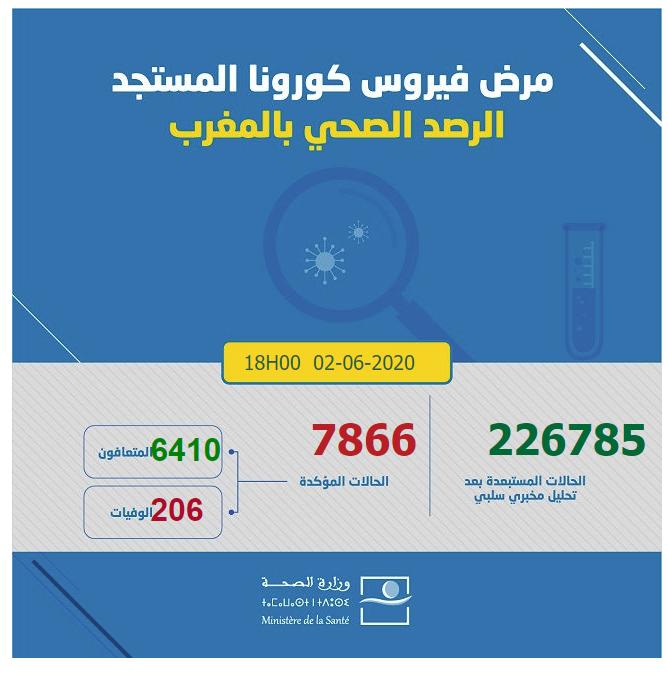 احصائيات كورونا  بالمغرب 02-06-2020
