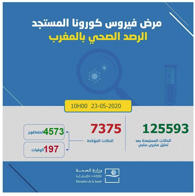 احصائيات كورونا  بالمغرب 23-05-2020 الساعة العاشرة صباحا