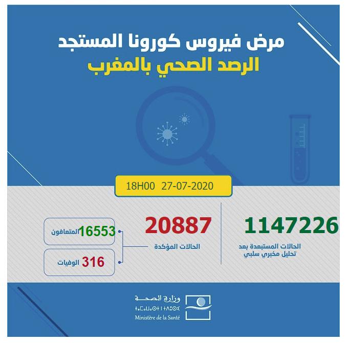 احصائيات كورونا  بالمغرب 27-07-2020