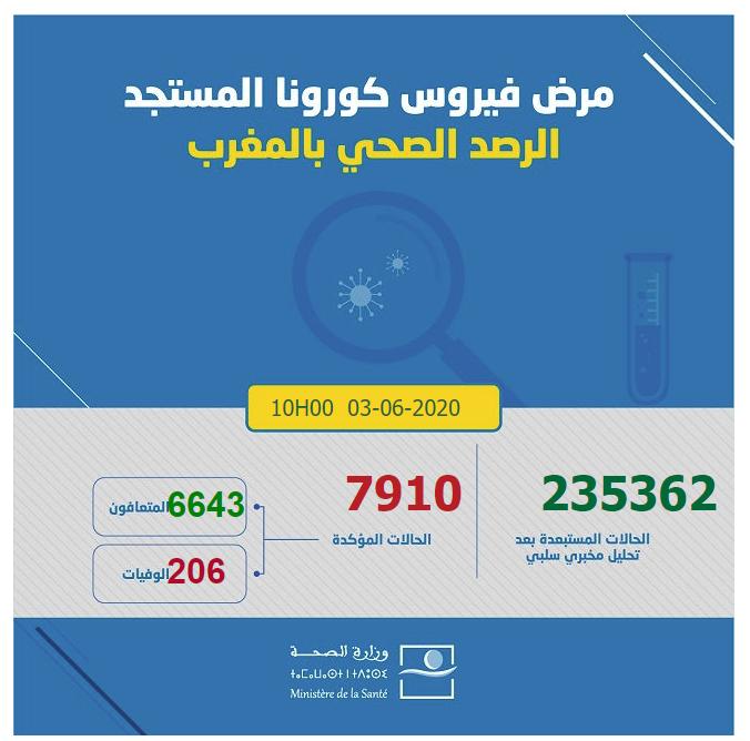 احصائيات كورونا  بالمغرب 03-06-2020 الساعة العاشرة صباحا